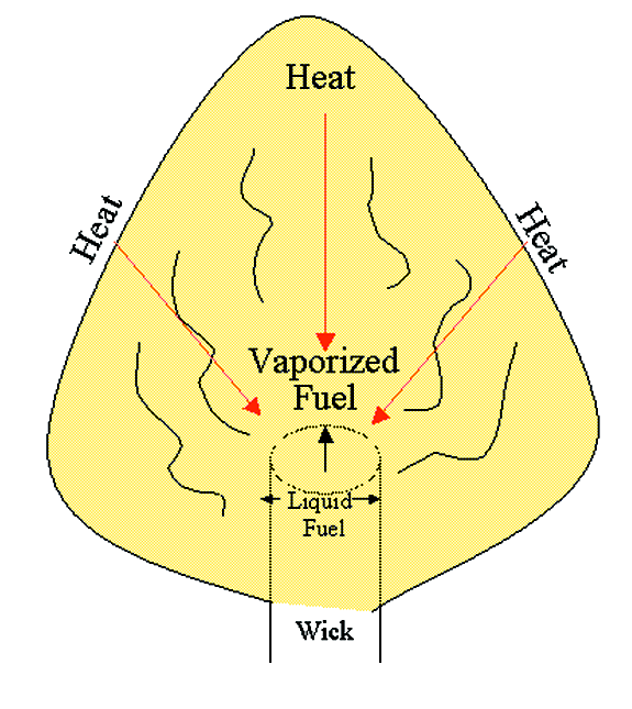Vaporization of Fuel