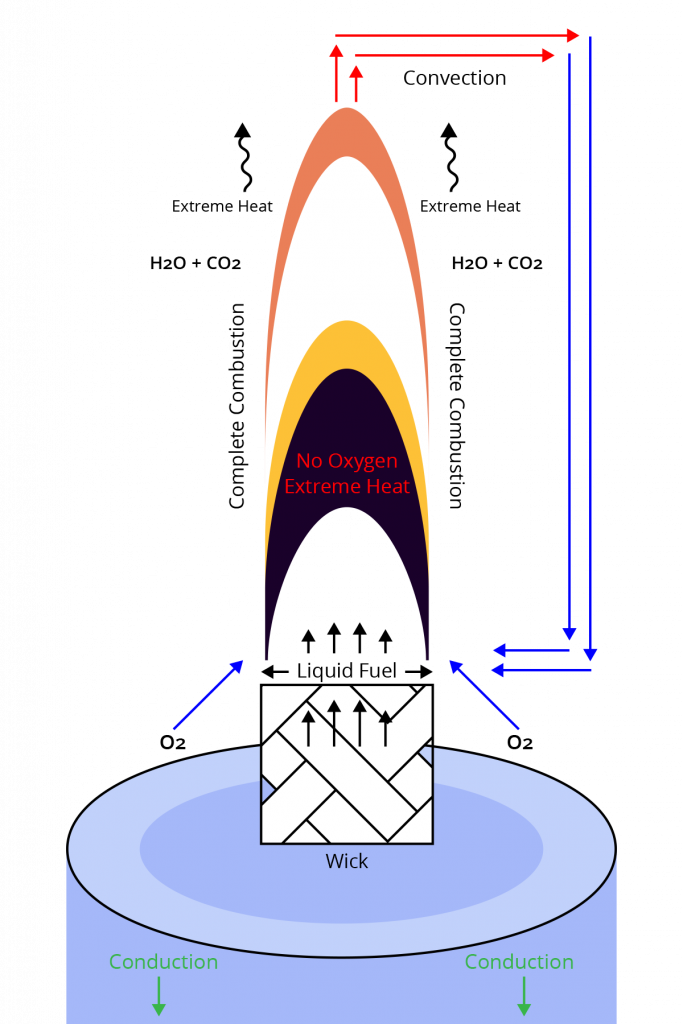 Candle Combustion Ideal Complete Combustion